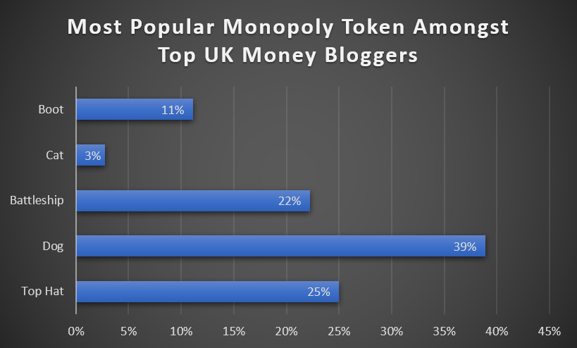 Most Popular Monopoly Token Amongst Top UK Money Bloggers