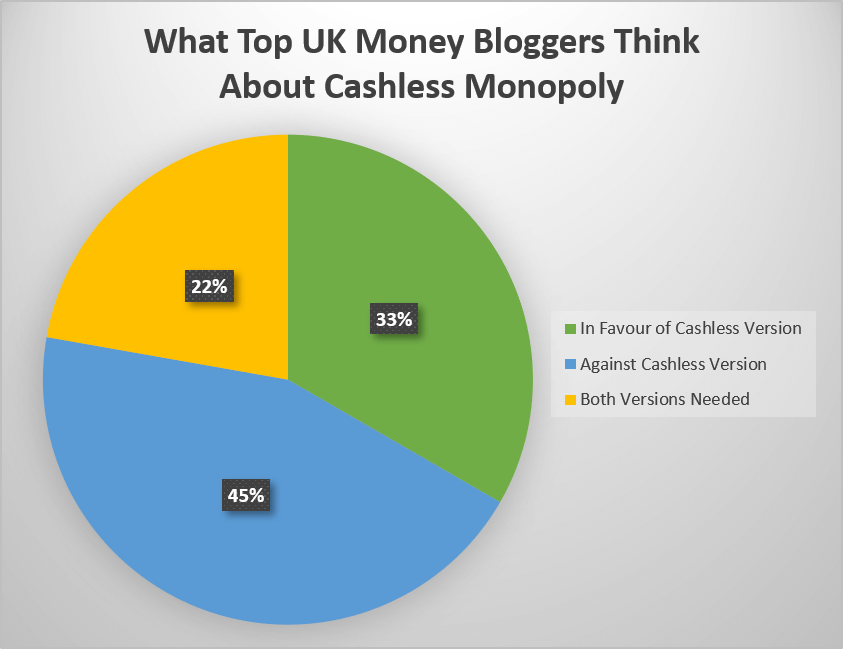 What Top UK Money Bloggers Think About Cashless Monopoly: Survey Results