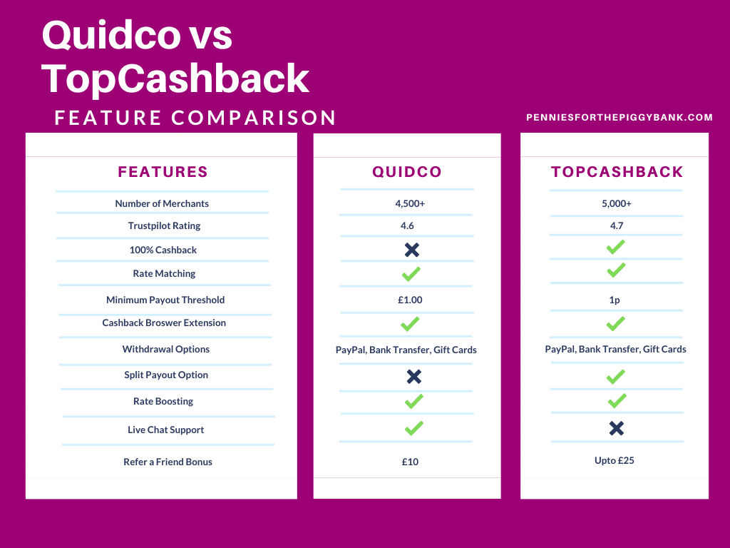 TopCashback vs Quidco Feature Comparison
